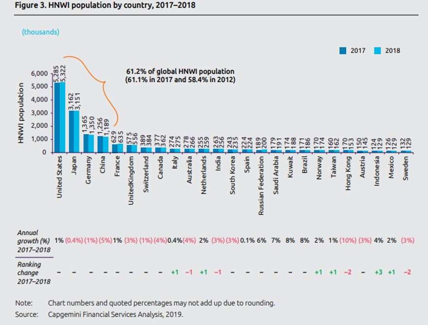 Market Falls Last Year Dented Global HNW Wealth
