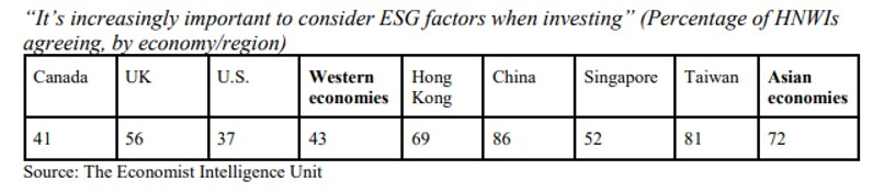Asian Investors Increasingly Love ESG Approaches - Study