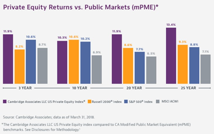 The Case For Including Private Equity In Portfolios
